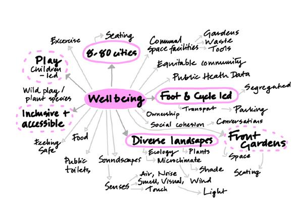 Landsmith Associates_Home of 2030_Design Principle_Wellbeing