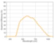 QE Chart for Osprey CMOS Mono Camera