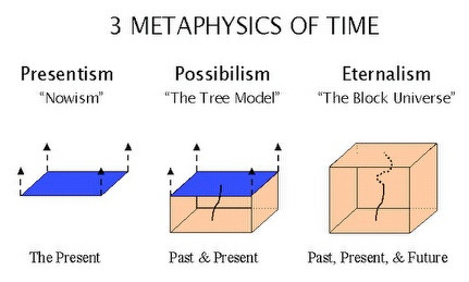 METAPHYSICS OF TIME