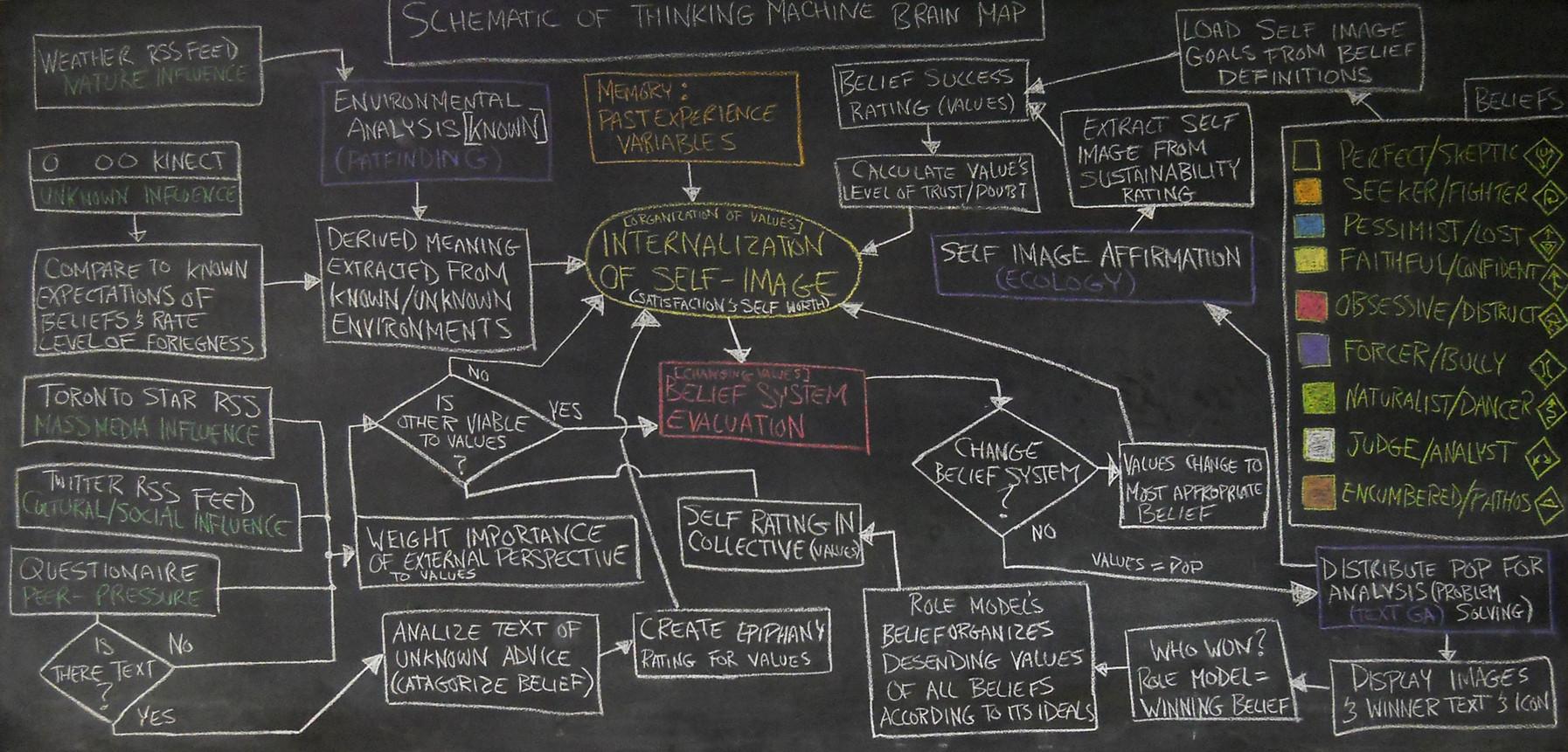 Schematic of Thinking Machine Brain Map