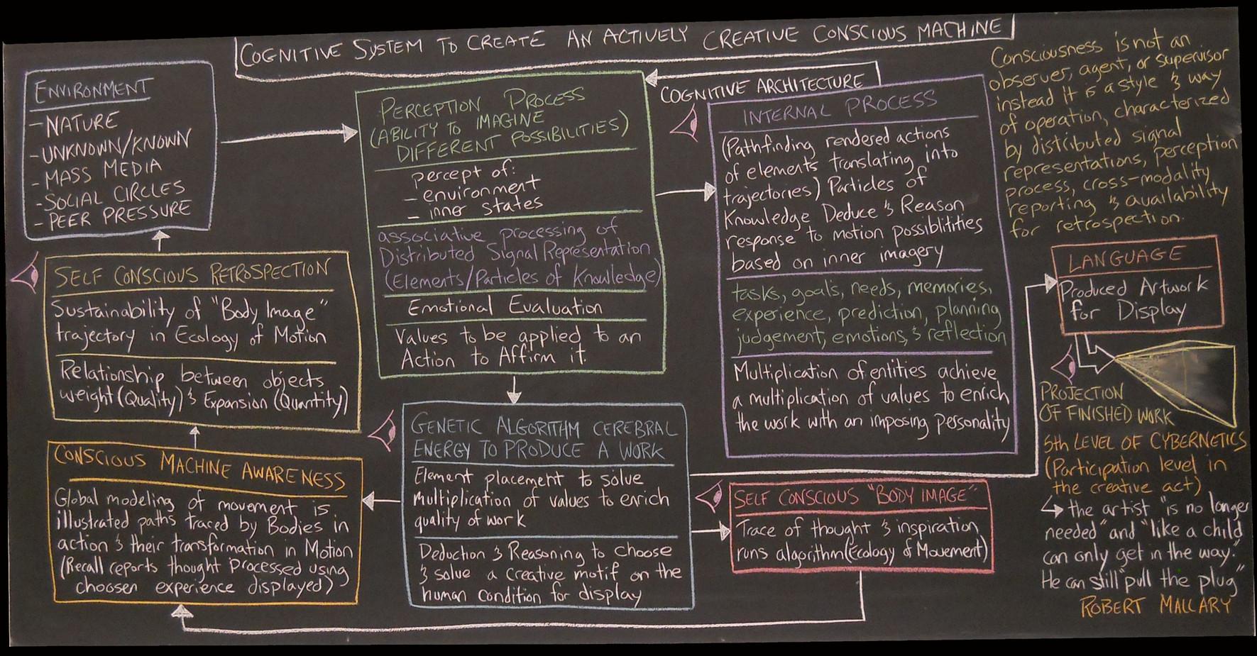 Photodynamic Conscious Machine Cognitive Architecture: Proposal Lecture Series