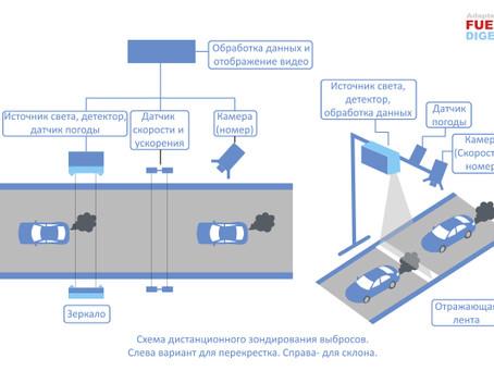 Инновационные системы дистанционного зондирования выбросов автотранспорта