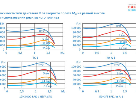 Сравнение эксплуатационных свойств ТС-1, JET A-1 и биоавиакеросина