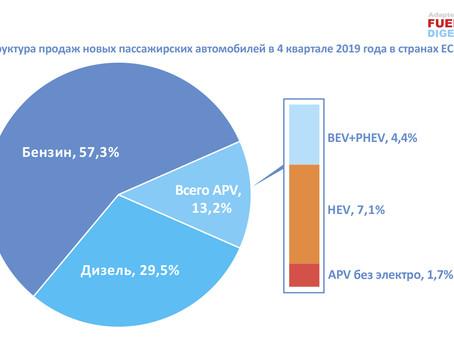 Усиление редизелизации и рост рынка электротранспорта в ЕС