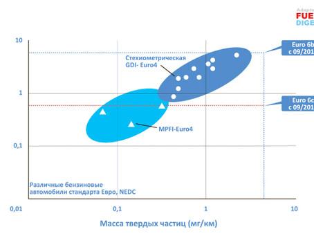 Твердые частицы ‐ ключевая проблема экологичности современных бензиновых ДВС