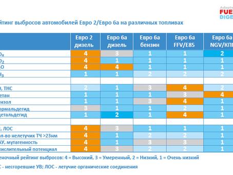 Сравнение экологичности автомобилей Евро-6 на бензине, ДТ, этаноле и КПГ