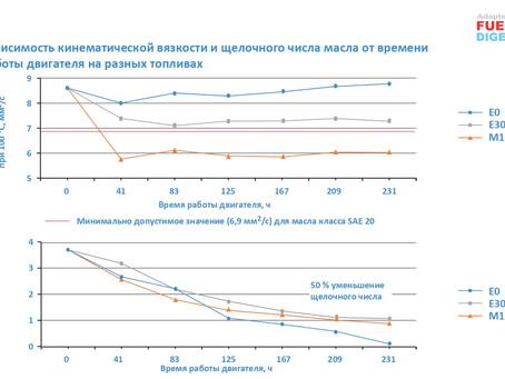 Влияние спиртосодержащих топлив М15 и Е30 на свойства моторного масла