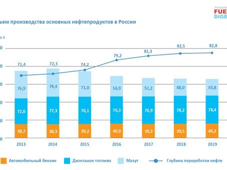 Российская нефтепереработка на современном этапе развития