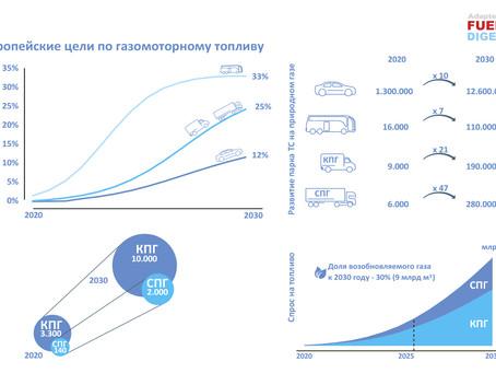 Европейская статистика по газомоторному топливу