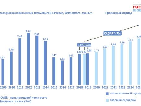 Прогноз развития рынка легковых автомобилей в РФ