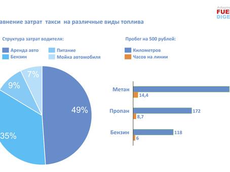 Механизмы стимулирования рынка газомоторного топлива в России