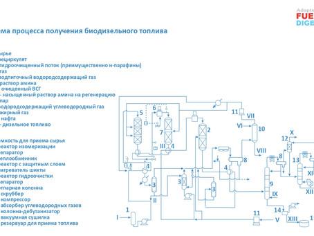 Технологическое оформление процесса получения биодизеля