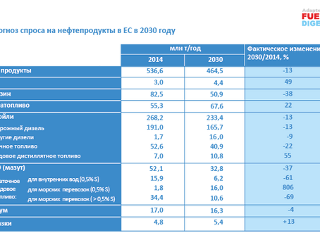 Перспективы декарбонизации нефтепереработки ЕС