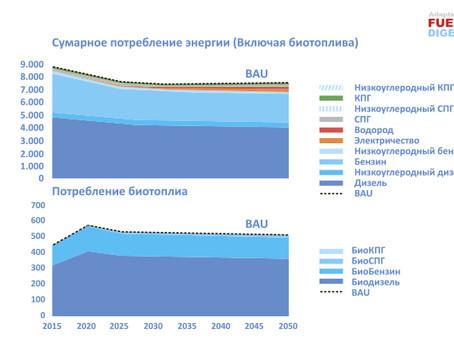 Европейский топливный прогноз 2050
