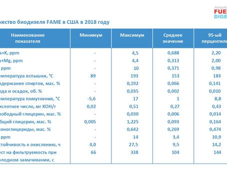 Качество биодизеля FAME в США