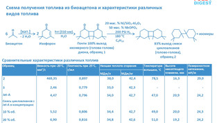 Получение энергоплотного реактивного топлива из биоацетона