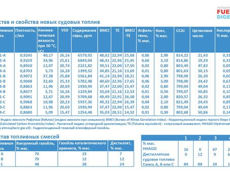 Композиции судового топлива VLSFO от ExxonMobil