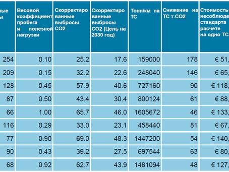 Разработка стандарта на выбросы СО2 для коммерческого автомобильного, водного и воздушного транспорт