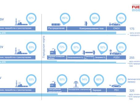 Сравнение трех технологий применения природного газа на транспорте