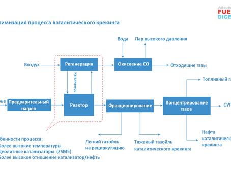 Интеграция нефтехимии и нефтепереработки