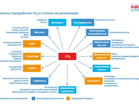 Химия из биомассы – обзор МЭА