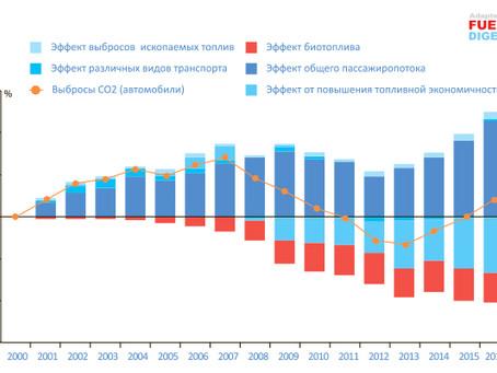 Выбросы СО2 от автотранспорта: полный отчет Европейского агентства по окружающей среде