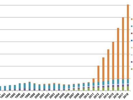 Динамика строительства АЗС на альтернативном топливе в США