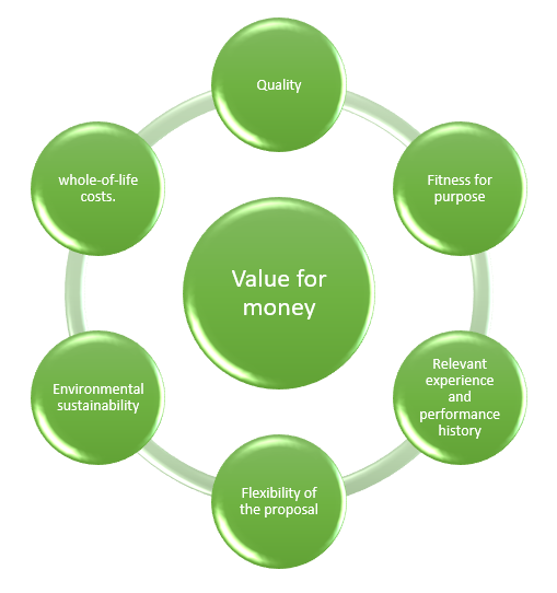 Can the solution, at the price you are demanding, deliver the value you are expecting?
