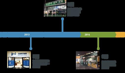 timeline_画板 1.png