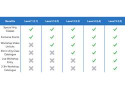 Levels 1-5