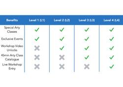 Levels 1-4