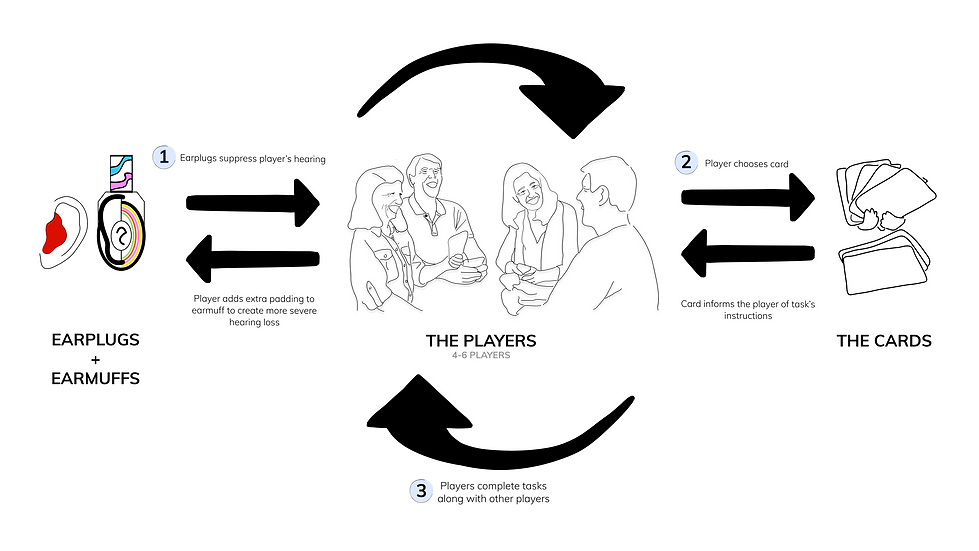 Interaction Model of cards.png