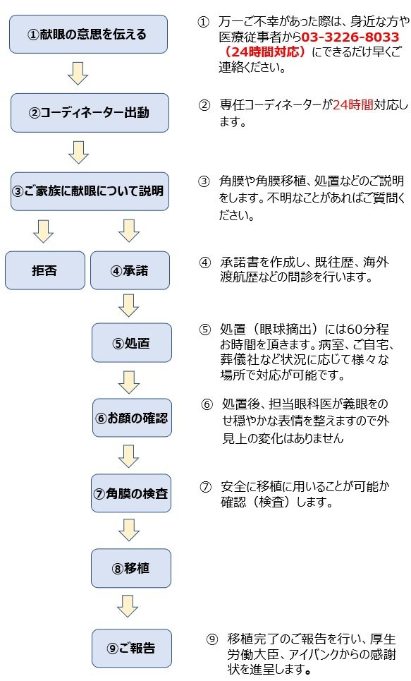 HP用フロー.jpg