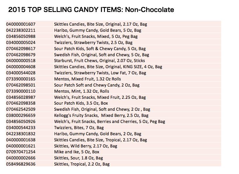 hotel pantry best sellers