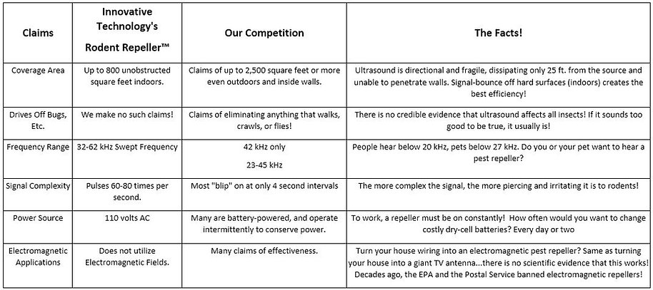 rodent control comparison