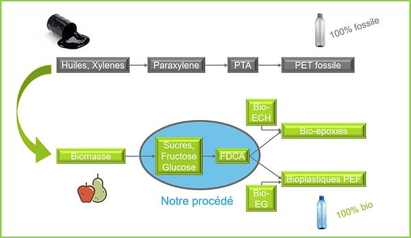 FDCA vs PTA FR.png