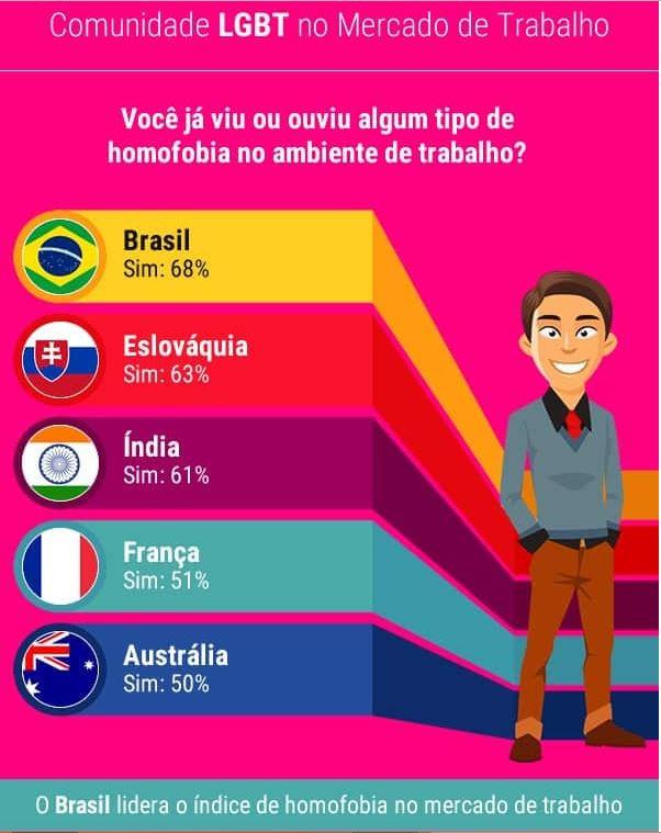 infográfico com uma pesquisa sobre a seguinte pergunta: Você já viu ou ouviu algum tipo de homofobia no ambiente de trabalho? Em seguida mostra que o Brasil lidera o índice de homofobia no mercado de trabalho com 68% dos entrevistados dizendo sim, a frente da Eslováquia com 63%, a Índia com 61%, a França com 51% e a Austrália com 50%.