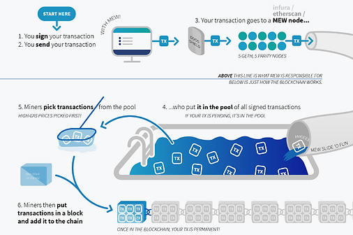 Ethereum Transaction Process on MyEtherWallet