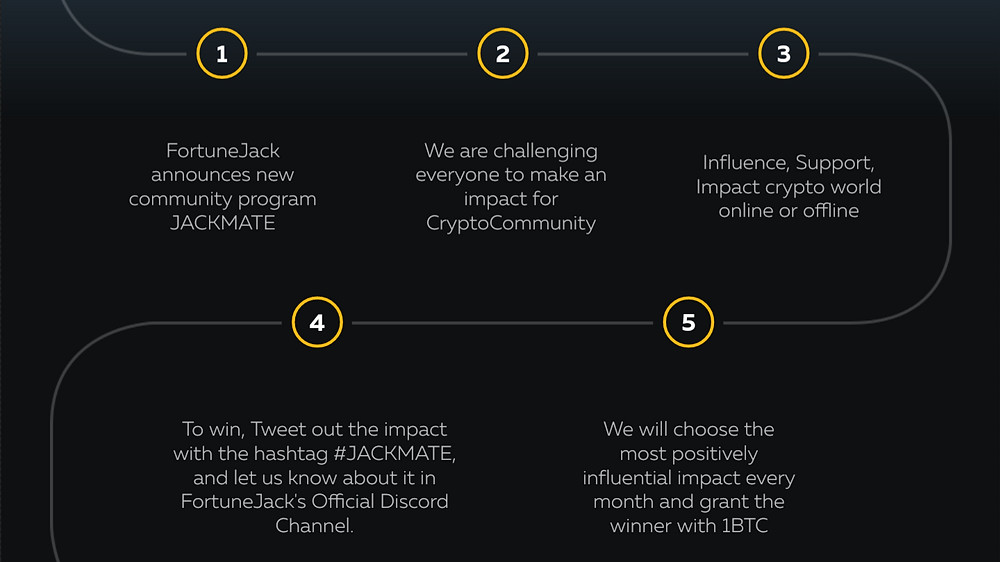 information on fortunejacks #JACKMATE contest with a prize of one bitcoin