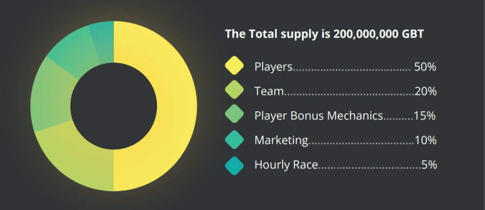 Goosebet Token Distribution Table