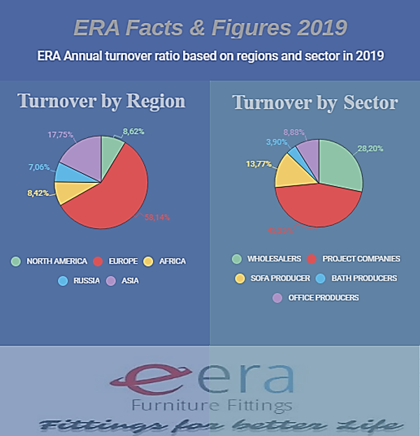 ERA Export Facts