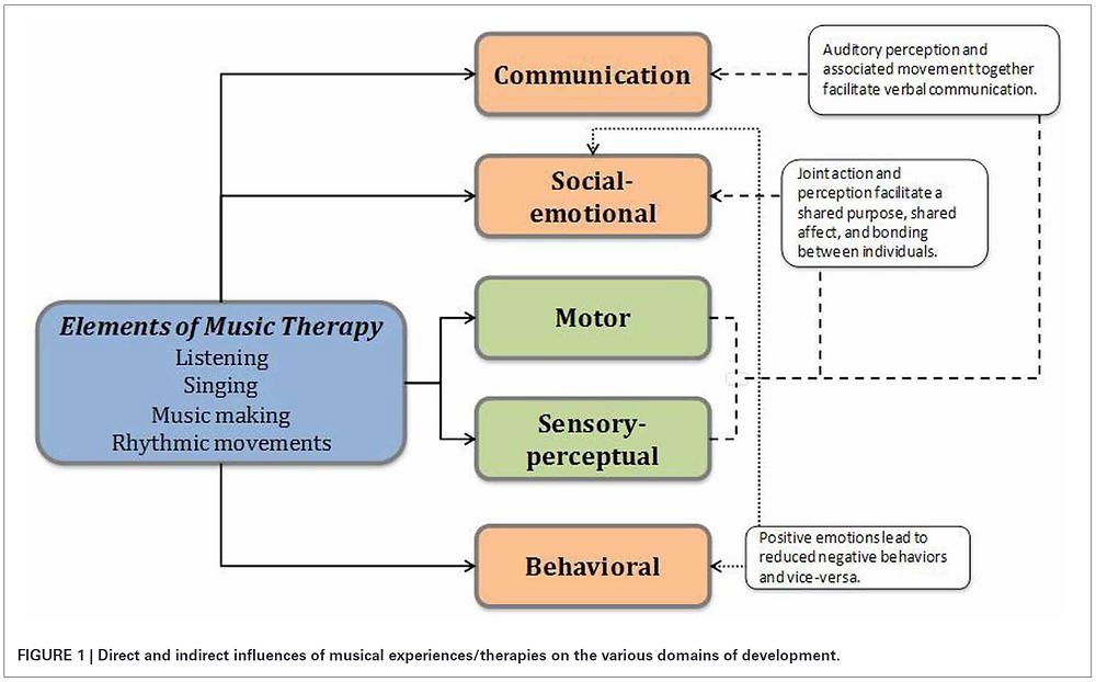 Relação entre musica e habilidades cognitivas