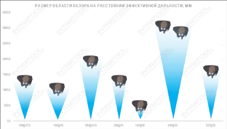 Рис. 12. Сравнение области видимости на расстояниях, на которых размер пикселя тепловизора равен 2мм