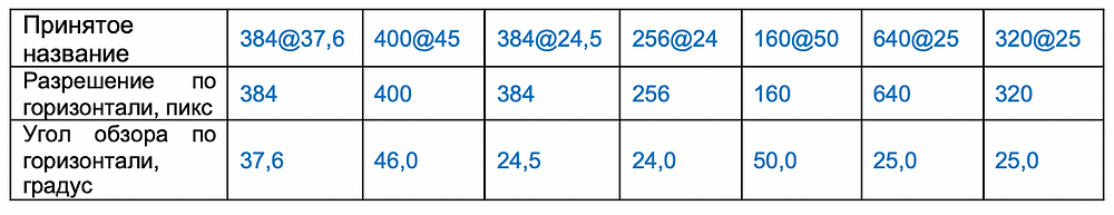 Таблица 1. Типы сравниваемых тепловизоров