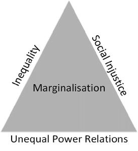 Marginalization by the Marginalized