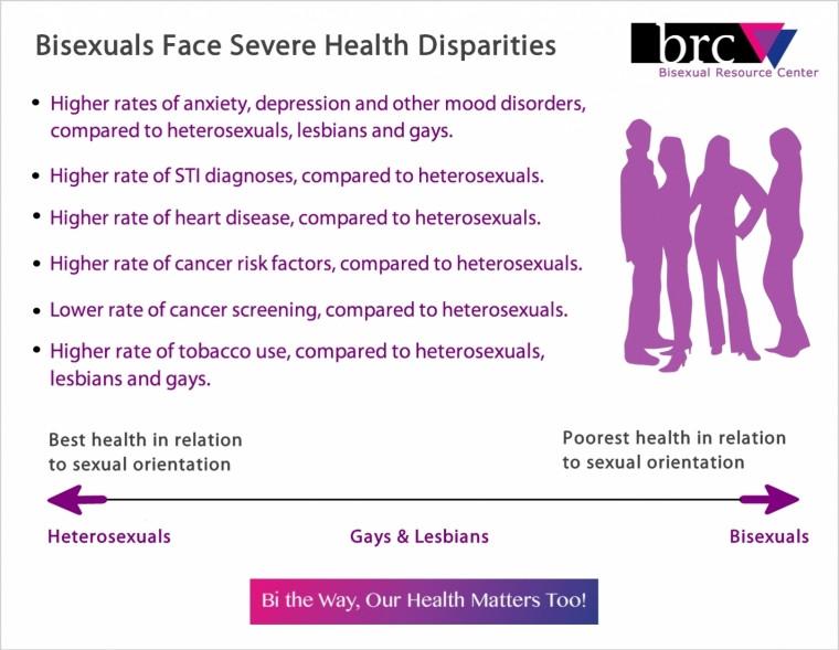 BISEXUAL health disparities