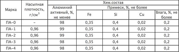 Хим.состав алюминиевого порошка ПА по ГОСТ 6058-73
