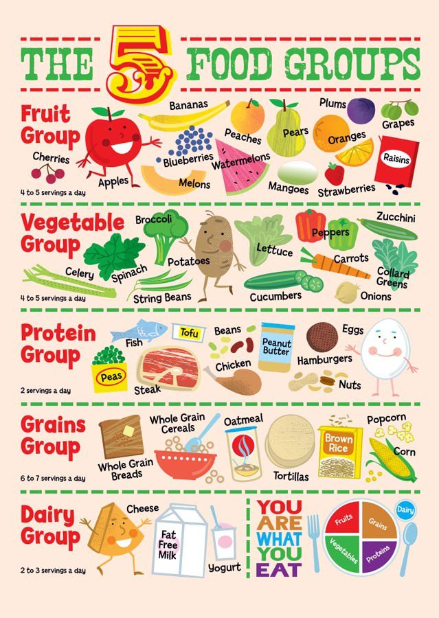 The 5 food groups and cartoon characters for each.