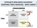 Who Cares If Elysium Basis Is Adulterated with Toxic Solvents?