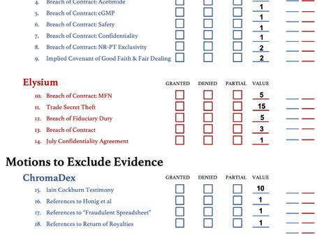 Pretrial Motion Score Card